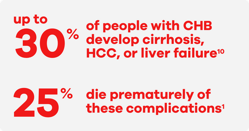 Up to 30 percent of people with CHB develop cirrhosis, HCC, or liver failure. 25 percent die prematurely of these complications